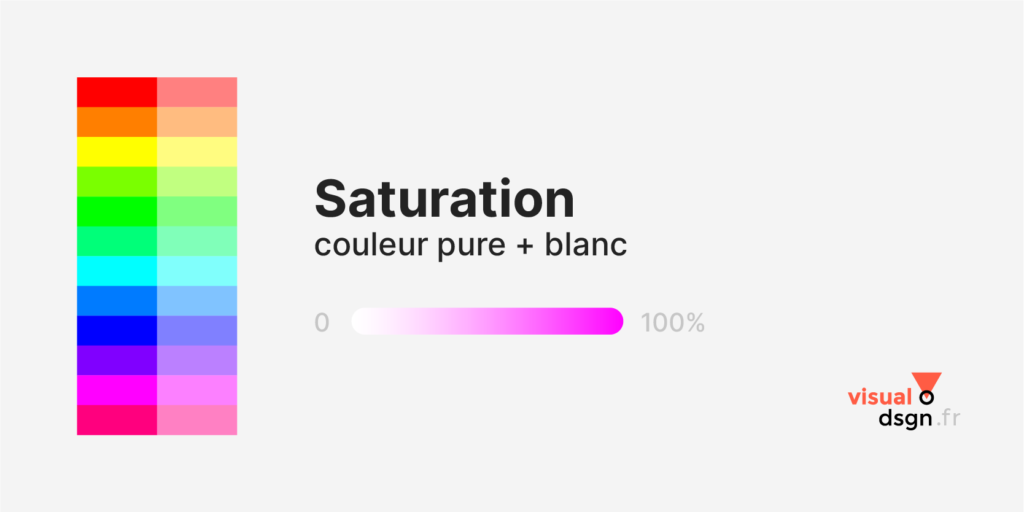 Vocabulaire de la couleur - Saturation